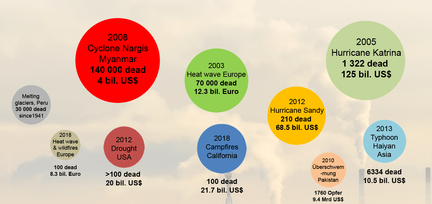 Costs of climate change today
