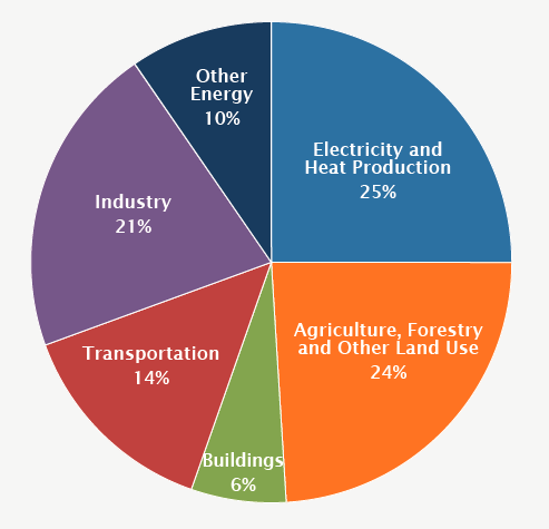 Emisions by industry
